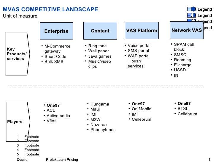 MVAS COMPETITIVE LANDSCAPE Enterprise Key Products/ services  Players  Content VAS   Platform Network   VAS <ul><ul><li>M-...