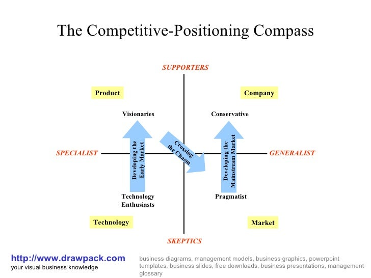 competitive positioning The goal is positioning, setting your business up against the background of other offerings and making that positioning clear to the target market how are you going to take advantage of your distinctive differences, in your customers' eyes.