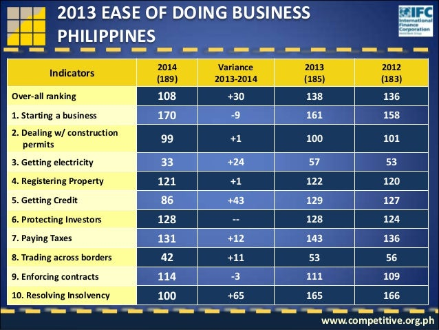 Ease of doing business report 2009