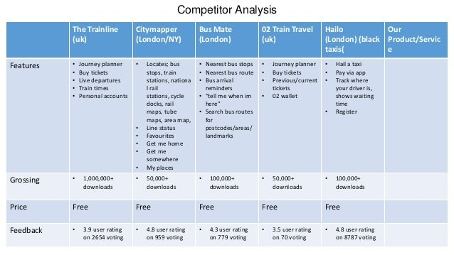 Competitor analysis new venture for Competitor research template