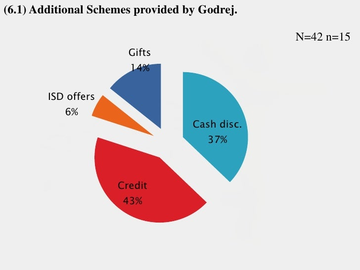 godrej competitive analysis Godrej consumer products limited price to earning analysis of godrej consumer price to earning, generally speaking, the price to earnings ratio gives investors an idea of what the market is willing to pay for the company's current earnings.