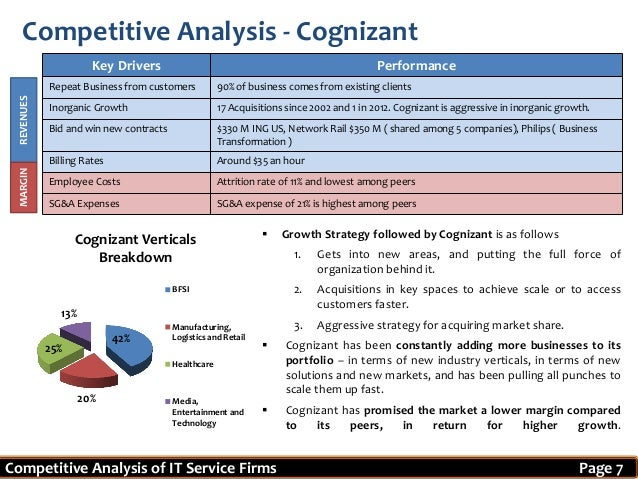swot analysis of wipro bpo Hcl technologies swot analysis strengths  below is the strengths, weaknesses, opportunities & threats (swot) analysis of hcl technologies :  ets, bpo and eas weaknesses 1 total asset turnover is one of the weakness 2 tough competition from existing pc and laptop brands means limited market share  wipro technologies 4 tech mahindra.