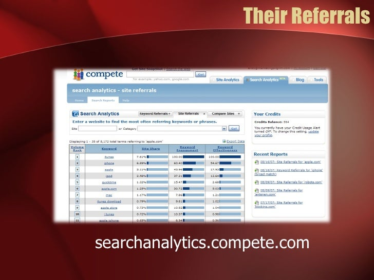 Their Referrals searchanalytics.compete.com