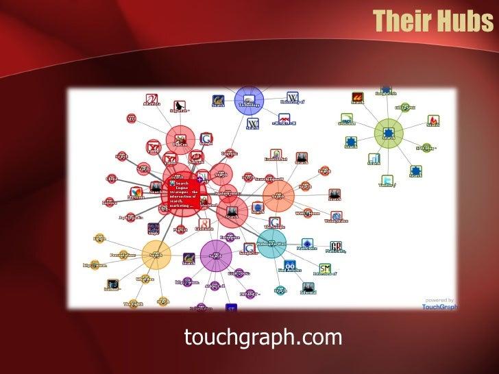 Their Hubs touchgraph.com