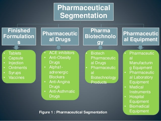 history of indian pharma industry Indian pharmaceutical industry -an overview 43 chapter – 3 indian pharmaceutical industry - an overview 31  (pharma review 2005.
