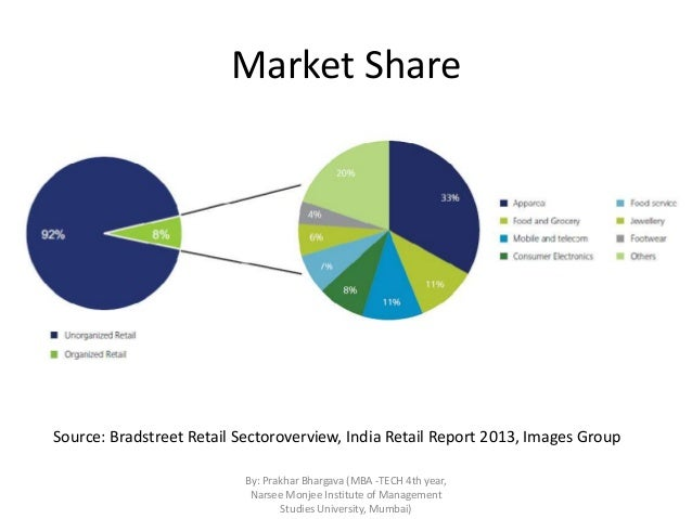 retail market in india India's retail sector is undoubtedly one of the biggest success stories of the last decade fast emerging as a large and prominent sector of the.