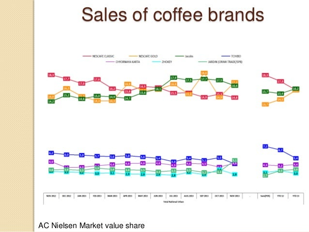 costa coffee cost leadership or differentiation View costa coffee 5800(124) from business 1340 at university of california, los angeles business performance of costa coffee in global market table of contents 10 introduction1 11 research.