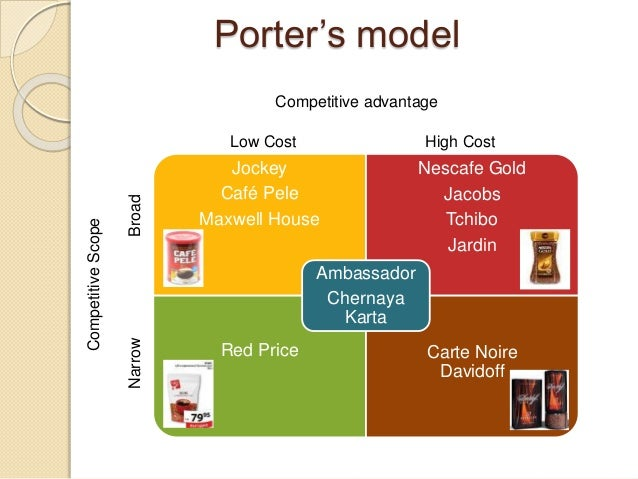 Competitor analysis for nescafe