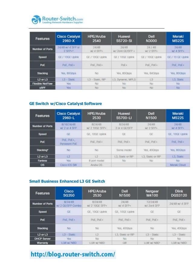 Competitive switching comparison cisco vs  hpe aruba vs  huawei vs  d…