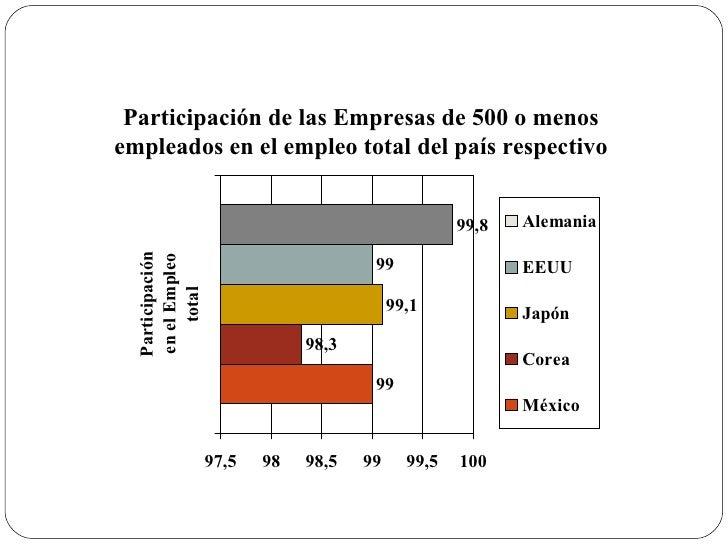 Participación de las Empresas de 500 o menos empleados en el empleo total del país respectivo