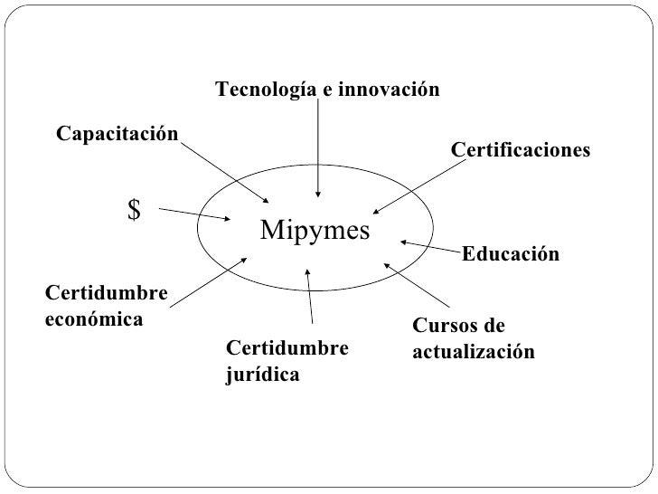 Mipymes Certidumbre económica Certidumbre jurídica Cursos de actualización Educación Certificaciones Capacitación Tecnolog...