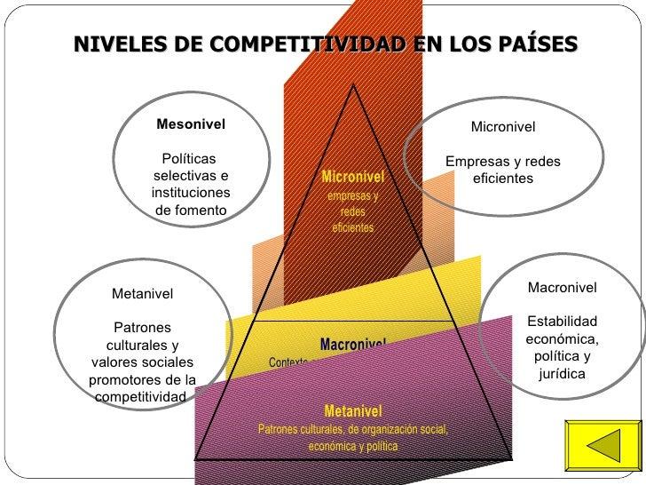 Mesonivel Políticas  selectivas e instituciones de fomento Micronivel Empresas y redes eficientes Macronivel Estabilidad e...