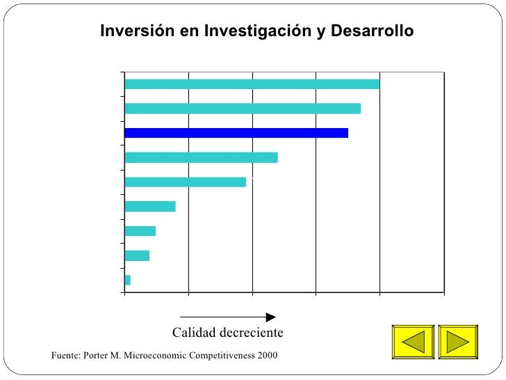 Inversión en Investigación y Desarrollo   Fuente: Porter M. Microeconomic Competitiveness 2000 Calidad decreciente