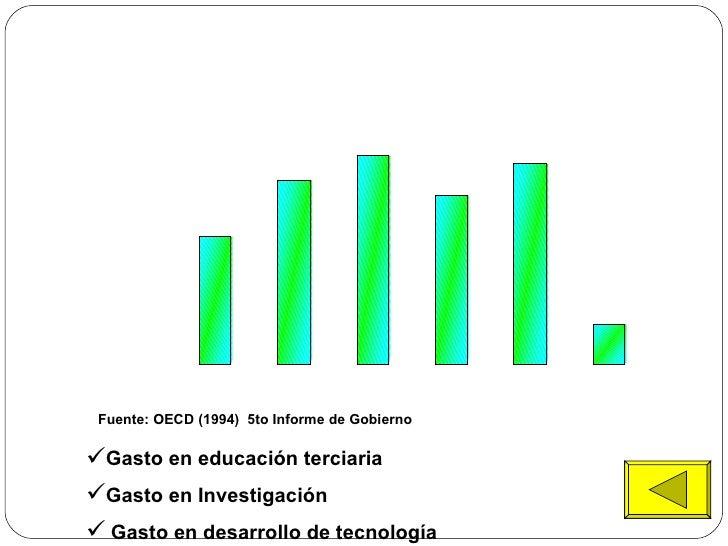Fuente: OECD (1994)  5to Informe de Gobierno   <ul><li>Gasto en educación terciaria </li></ul><ul><li>Gasto en Investigaci...