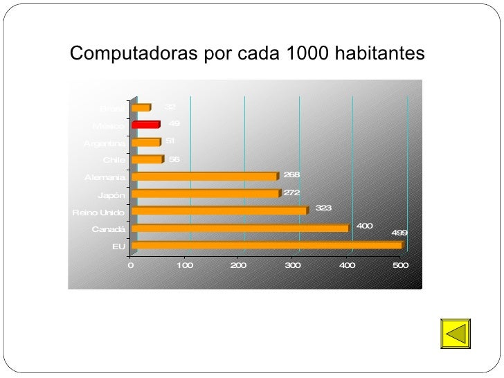 Computadoras por cada 1000 habitantes