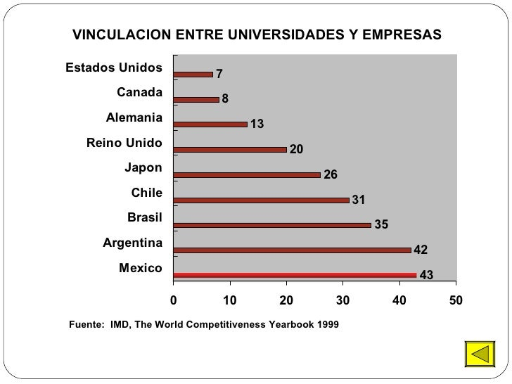 VINCULACION ENTRE UNIVERSIDADES Y EMPRESAS Fuente:  IMD, The World Competitiveness Yearbook 1999