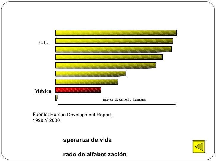 <ul><li>Esperanza de vida </li></ul><ul><li>Grado de alfabetización </li></ul><ul><li>• PIB real per-cápita </li></ul>Méxi...