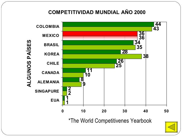 *The World Competitivenes Yearbook