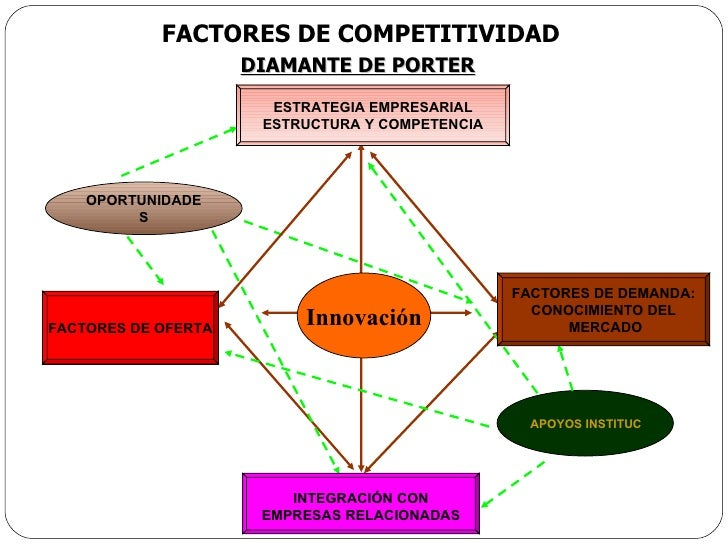 FACTORES DE COMPETITIVIDAD DIAMANTE DE PORTER APOYOS INSTITUCIONALES Y/O PUBLICOS OPORTUNIDADES ESTRATEGIA EMPRESARIAL EST...