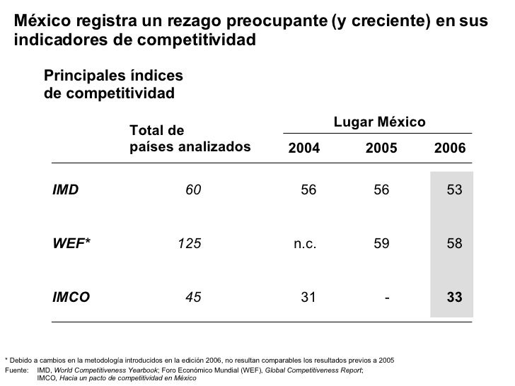 México registra un rezago preocupante (y creciente) en sus indicadores de competitividad * Debido a cambios en la metodolo...