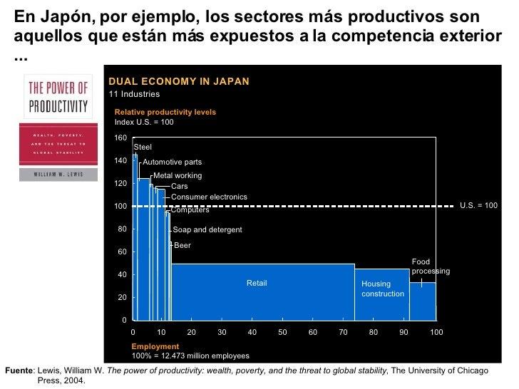En Japón, por ejemplo, los sectores más productivos son aquellos que están más expuestos a la competencia exterior ... Fue...