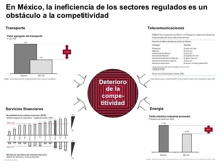 En México, la ineficiencia de los sectores regulados es un obstáculo a la competitividad Deterioro de la compe-titividad