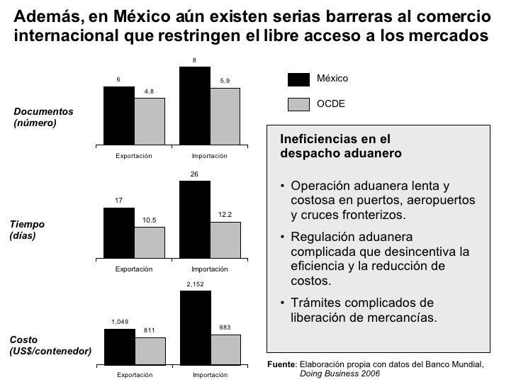 Además, en México aún existen serias barreras al comercio internacional que restringen el libre acceso a los mercados Inef...