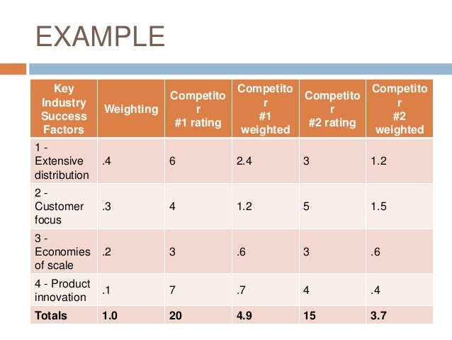 Doc728943 Example of Competitor Analysis Report SEO – Competitive Analysis Example