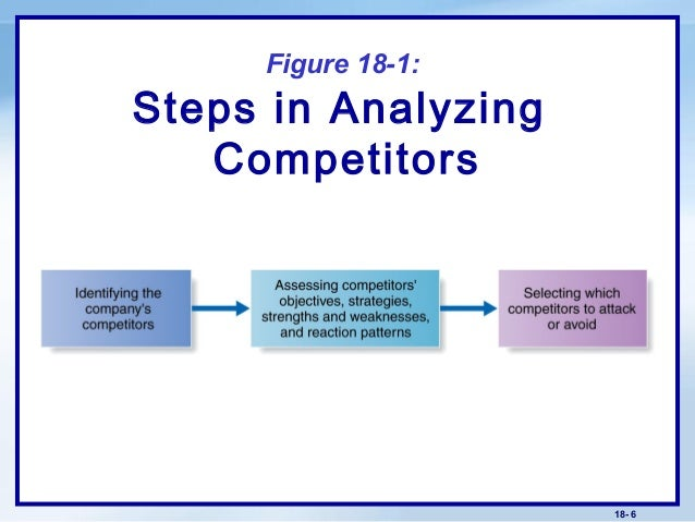 competitive advantage and objectives analysis essay Essay writing guide in line with the objectives and goals of the organisation as a whole then the analysis of competitive advantage, includes industry analysis, positioning the organisation within the industry.