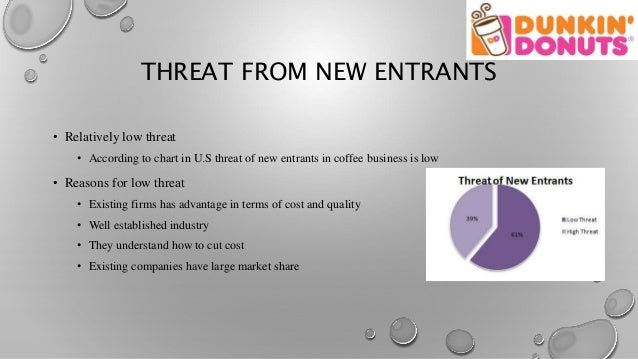 assessing the threat of new entrants in business This model shows the five forces that shape industry competition threat of new entrants, bargaining power of buyers, threat of substitutes, bargaining power of suppliers, and competitors in order to analyze the airline industry we have look at each of these forces.
