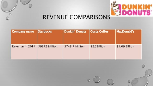 dunkin donuts business analysis Dunkin' donuts, operated by parent dunkin sophisticated fare to attract the bigger-spending business-lunch manager and investment analyst at.