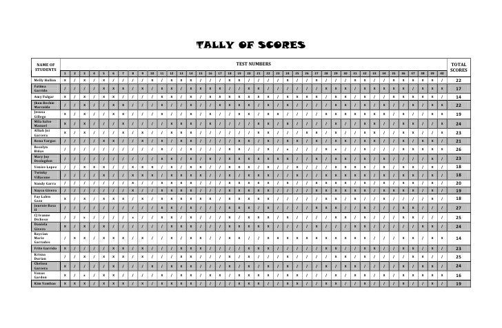 TALLY OF SCORES NAME OF                                                                                         TEST NUMBE...