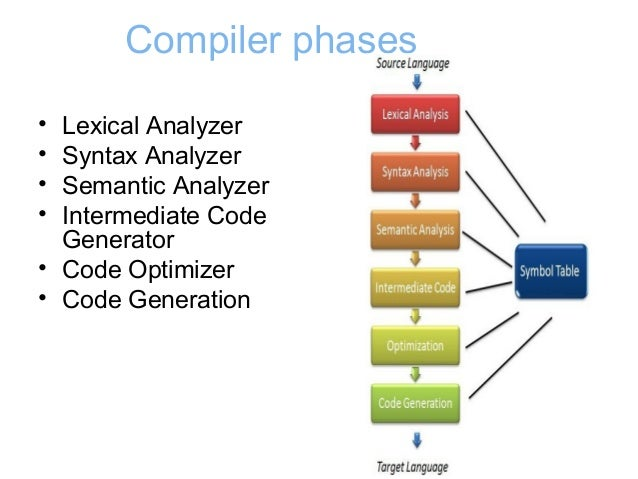explain the different phases of compiler Compilers may generate three types of code:  phases of the compiler) parser  given a formal syntax specification (typically as a context-free grammar [cfg] ).