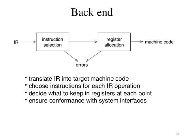 Introduction To Compiler Design Torben Pdf