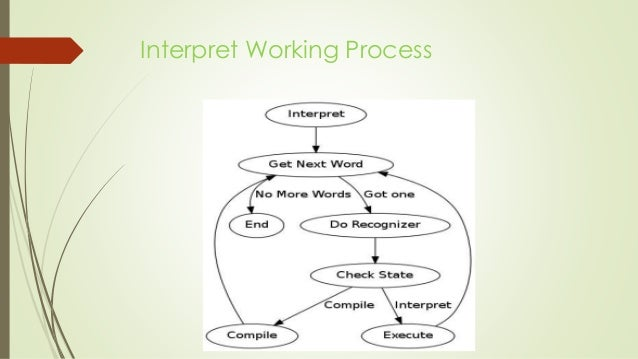 Difference between compiler and interpreter (with comparison chart.