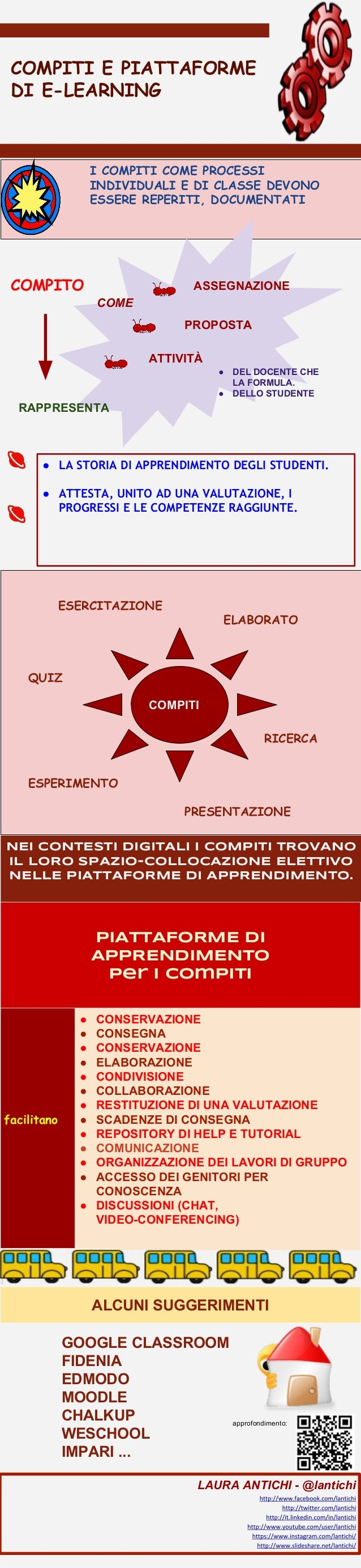 COMPITI E PIATTAFORME DI E-LEARNING I COMPITI COME PROCESSI INDIVIDUALI E DI CLASSE DEVONO ESSERE REPERITI, DOCUMENTATI CO...