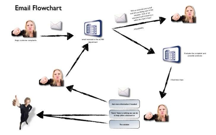 Complaints Flowchart