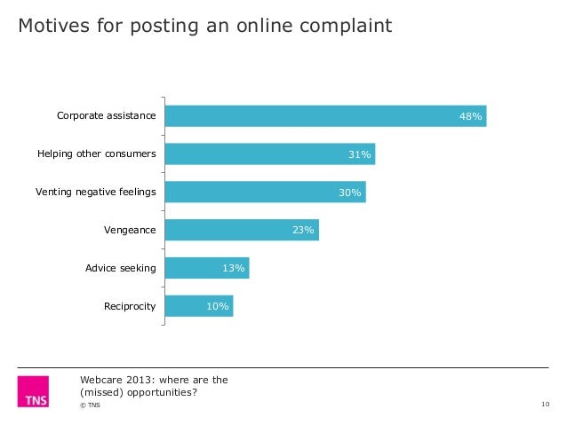 Motives for posting an online complaint  Corporate assistance  48%  Helping other consumers  31%  Venting negative feeling...