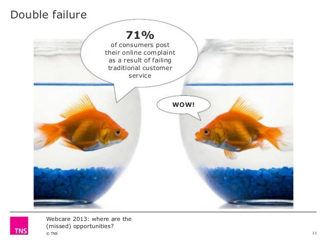 Double failure 71%  of consumers post their online complaint as a result of failing traditional customer service  WOW!  We...