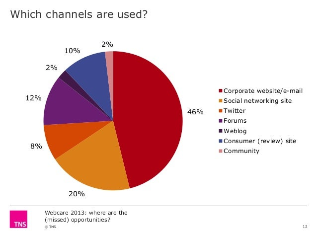 Which channels are used? 10%  2%  2% Corporate website/e-mail  12%  Social networking site  46%  Twitter  Forums Weblog Co...