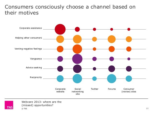 Consumers consciously choose a channel based on their motives Corporate assistance  Helping other consumers  Venting negat...