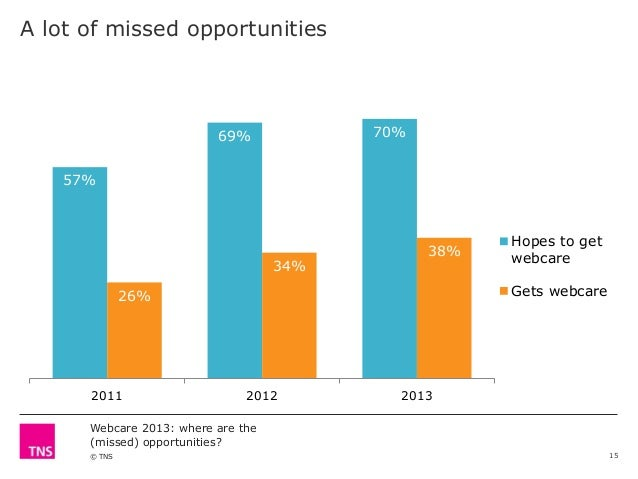 A lot of missed opportunities  70%  69% 57%  34%  38%  Gets webcare  26%  2011  Hopes to get webcare  2012  2013  Webcare ...