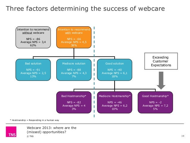 Three factors determining the success of webcare Intention to recommend without webcare  Intention to recommend with webca...