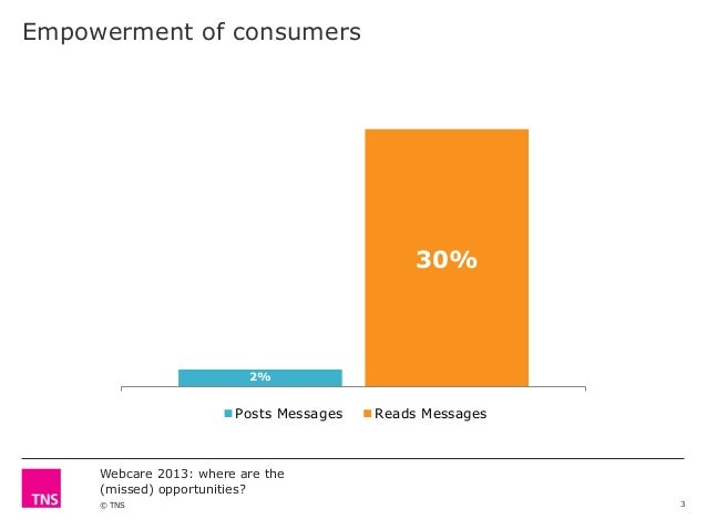 Empowerment of consumers  30%  2%  Posts Messages  Reads Messages  Webcare 2013: where are the (missed) opportunities? © T...