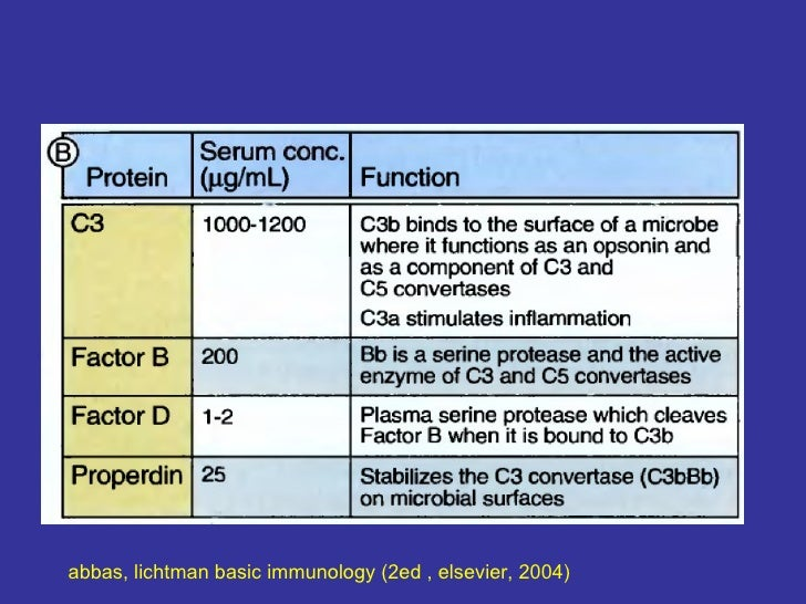 Basic Immunology Abbas 5th Edition Pdf