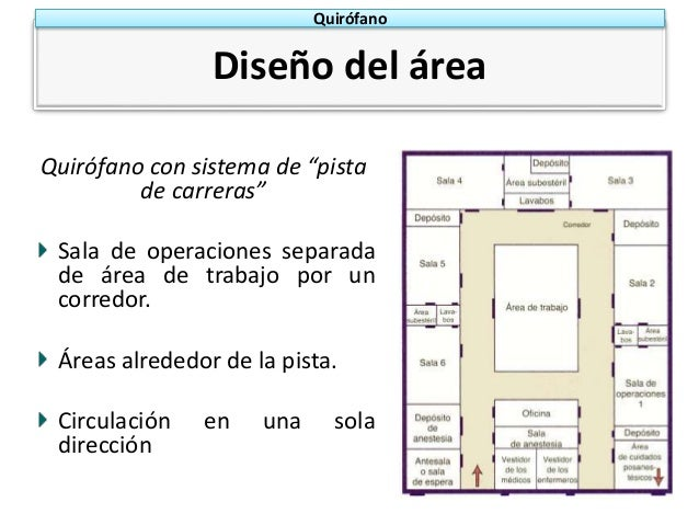 Disposicion de quirofano for Cuarto quirurgico