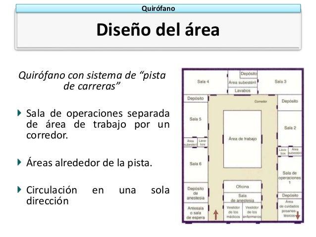 Disposicion de quirofano for Cuarto quirurgico