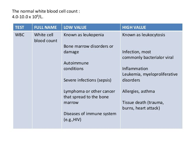 What is a normal white blood count range?