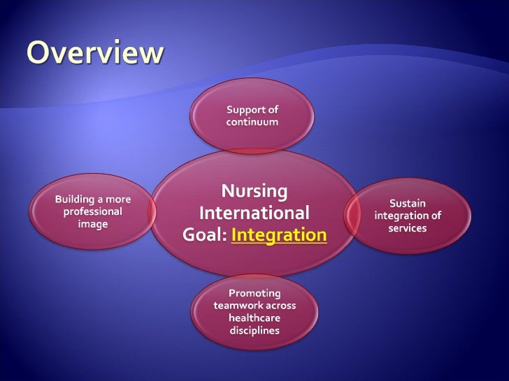 role of professional organizations in shaping the future of nursing K4a describes factors essential to the promotion of professional development k4b describes the role of a professional organization shaping the culturally congruent practice of nursing k4c understands the importance of reflection to advancing practice and improving outcomes of care a4a committed to life-long learning.