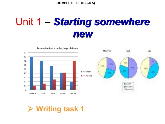 Unit 1 – Starting somewhereStarting somewhere newnew  Writing task 1 COMPLETE IELTS (5-6.5)